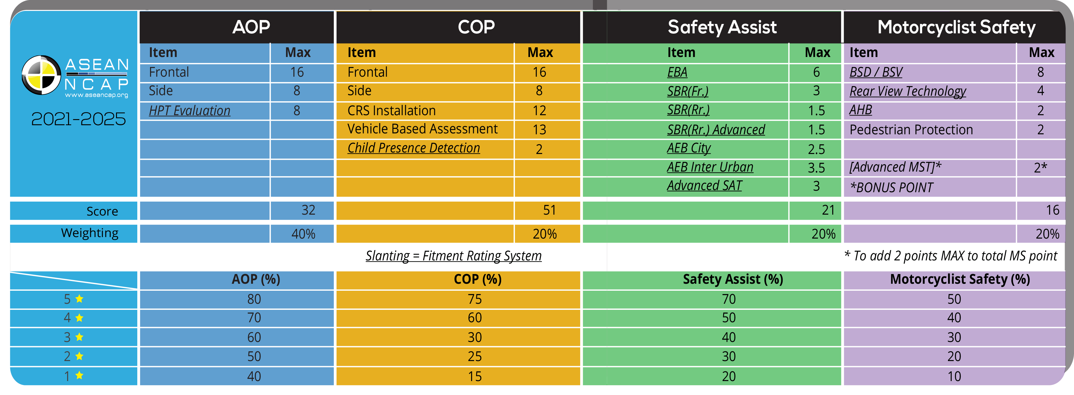 Roadmap 2021-2025 Table